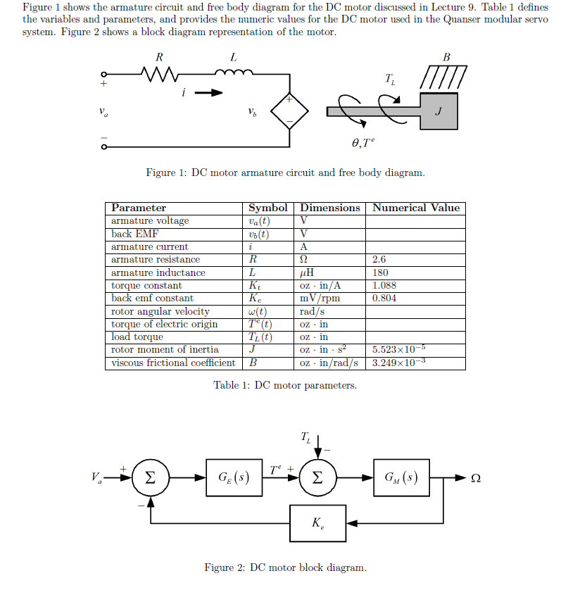 Solved Figure 1 Shows The Armature Circuit And Free Body