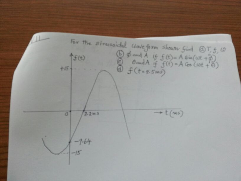 For the sinusoidal wave form shown find T, f, w