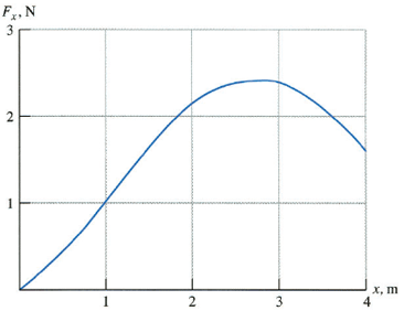 A particle moves along the x-axis from x = 0 to x