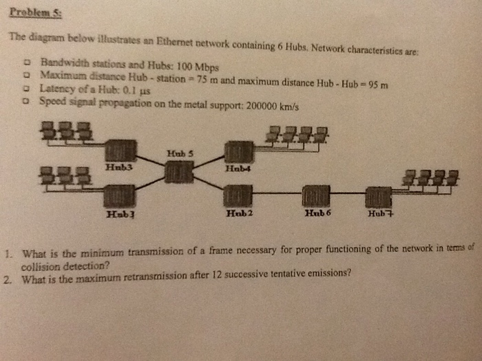 The diagram below illustrates an Ethernet network