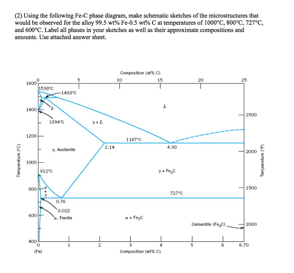 fe c phase diagram