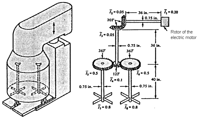 The following figure shows an industrial mixer and