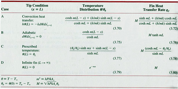 Definition of Heat Transfer  Cheggcom