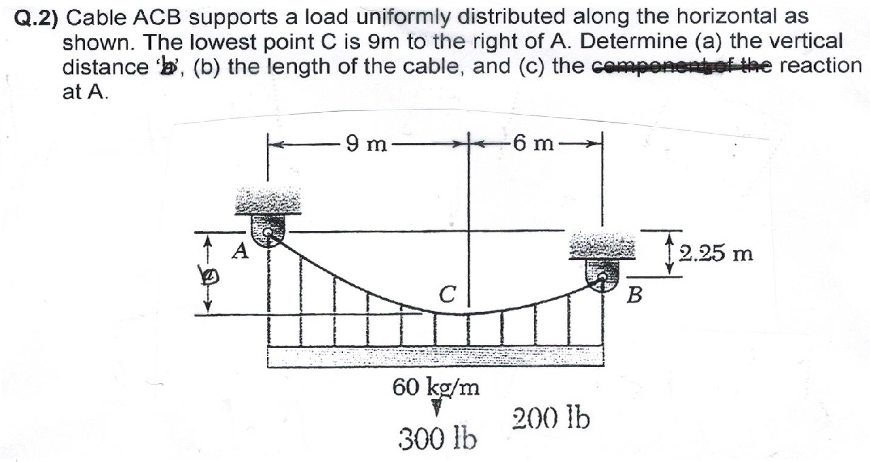 Cable ACB supports a load uniformly distributed al