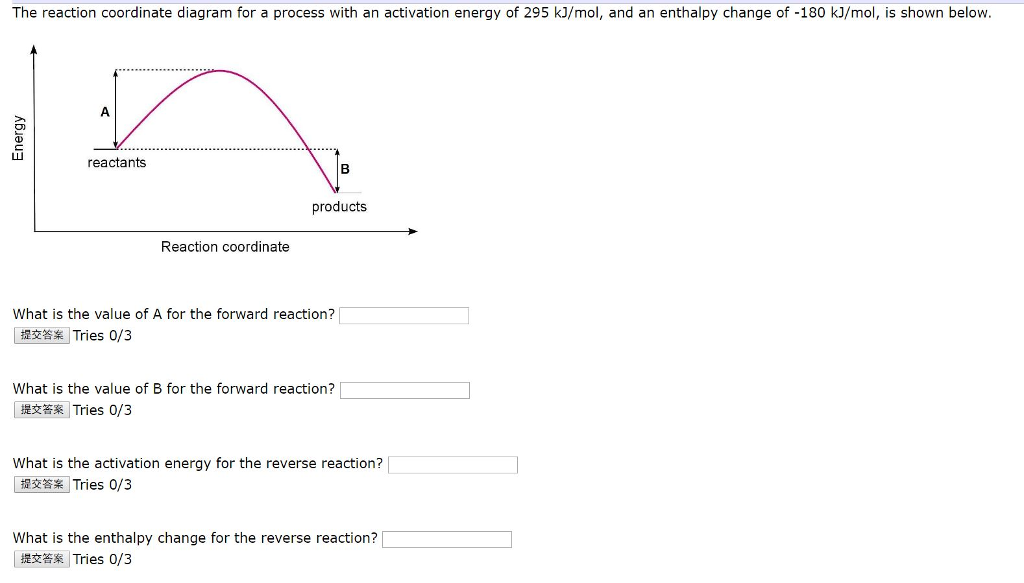 The Reaction Coordinate Diagram For A Process With...   Chegg.com