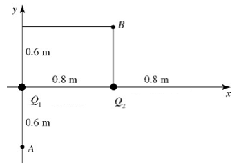 Point charges, Q1=+35 nC and Q2=-84 nC, are placed
