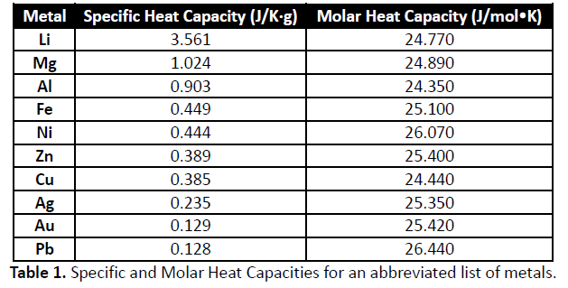 Specific heat capacity of an unknown metal 1 volu for Specific heat table j gc