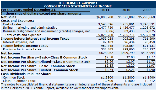 financial statement of hershey and tootsie roll company Check out our top free essays on hershey and tootsie financial  hershey and tootsie head: financial statement  of the hershey company and tootsie roll.