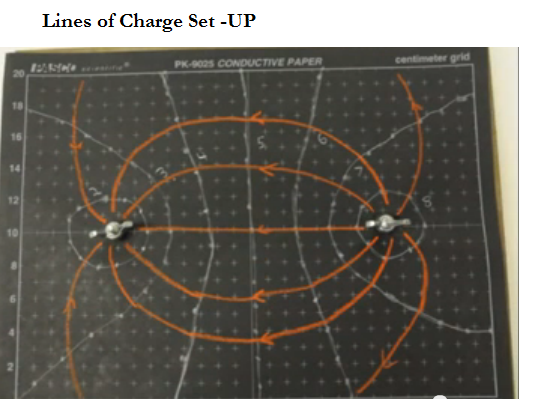 electric field mapping lab Experiments 1 & 2: electric field mapping  prior to lab, solve the following problem: given two charges, –10 c at x = -10 cm, y = 0 and +50 c at x = 20 cm ,.