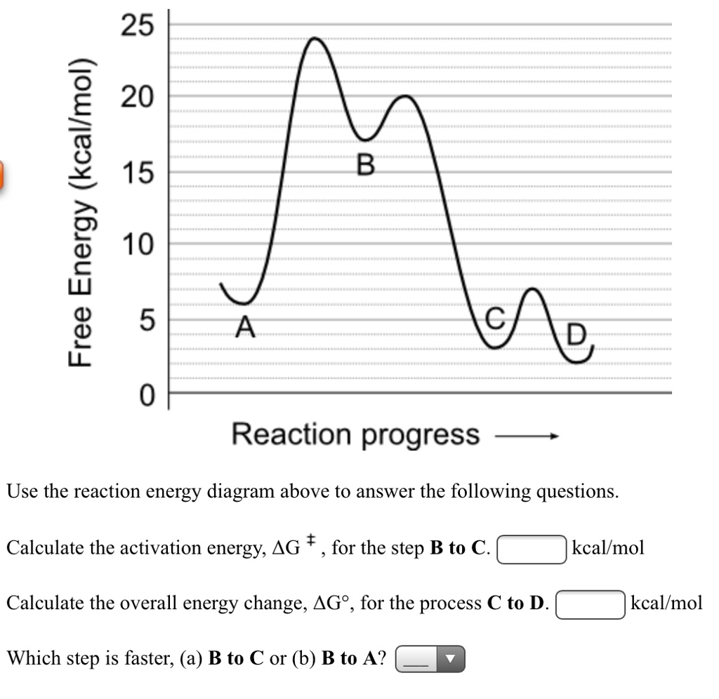 Solved use the reaction energy diagram above to answer th 25 e 20 15 o 10 0 reaction progress use the reaction energy diagram above pooptronica