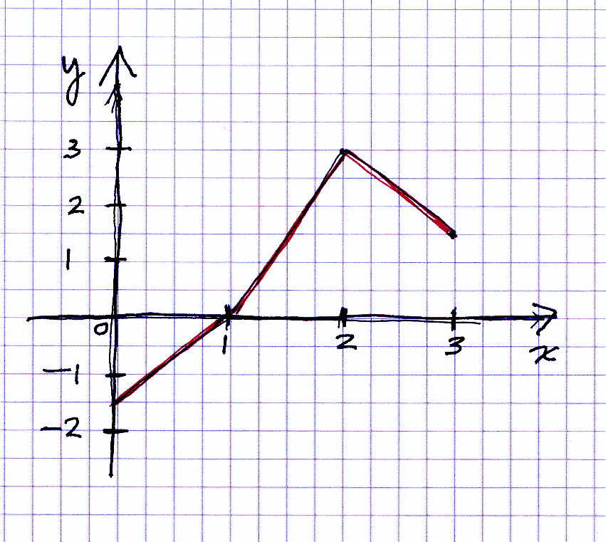See the figure. Calculate the integral ?03 y(x)