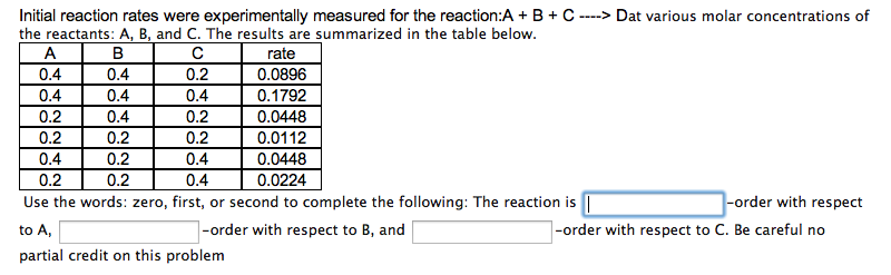 Initial reaction rates were experimentally measure