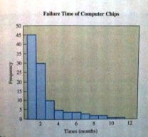 Chip Failures; The histograms in figure 4.10 shows