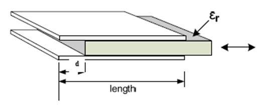 The figure below shows a capacity sensor wor