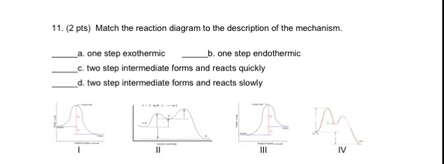 Solved Match The Reaction Diagram To The Description Of T