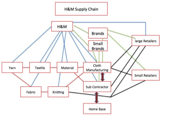 7 principle of supply chain management essay Free essay: 1 describe the type of supply chain used by 7-eleven  in this  article, it states the 7 principles of supply chain management and.