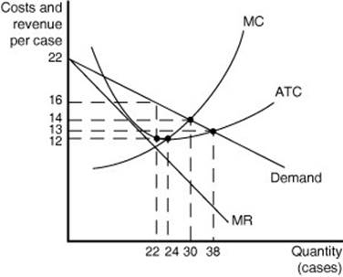 The Below Figure Shows Cost And Demand Curves For ... | Chegg.com