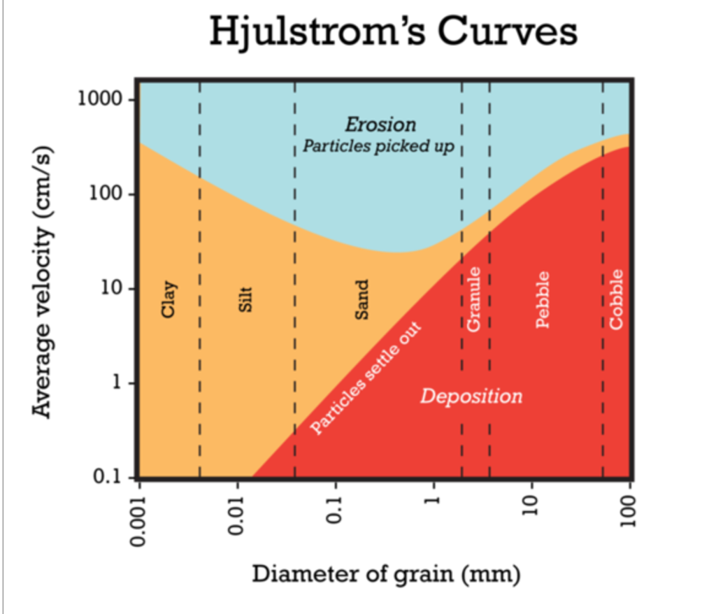 Solved according to the diagram below if a river has a v 1000 100 10 01 hjulstroms curves erosion particles picked up i i deposition diameter of grain ccuart Gallery