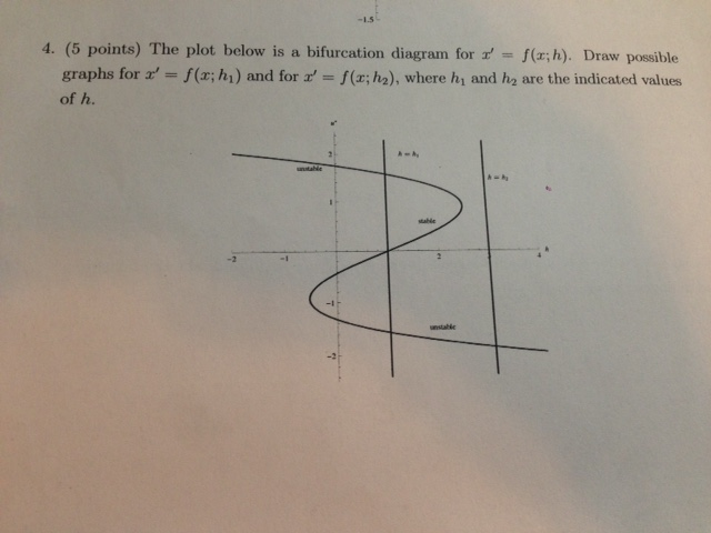 Drawing Lines By Plotting Points : Solved points the plot below is a bifurcation diag