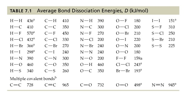 Use the bond dissociation energies in table 7 1 in for Delta s table chemistry