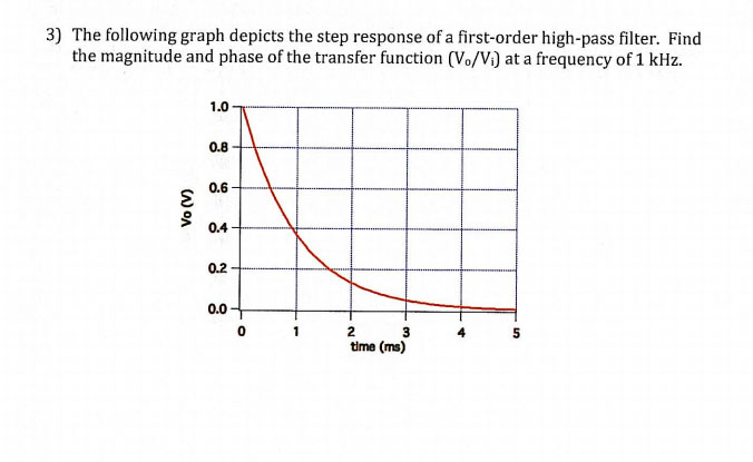 The following graph depicts the step response of a