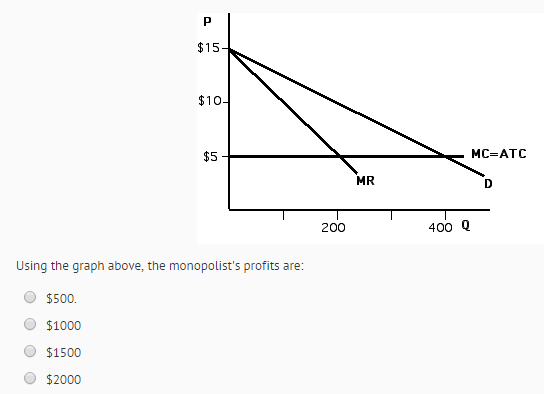 Question: Using the graph above, the monopolist's profits are:  $500.  $1000  $1500  $2000