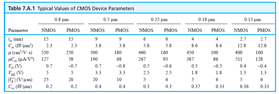 Compare the 0.5u and 0l.13u CMOS technology NMOS t