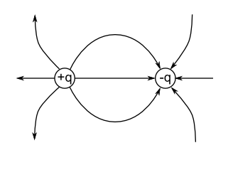 Electric field lines are a graphical means of prov