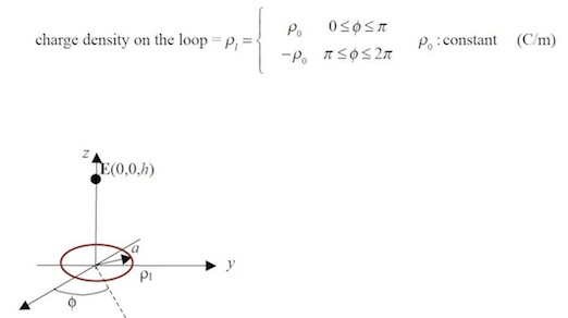 Charge density on the loop = p1 = { p0 : constant