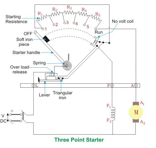A Explain Why The Starter Device Is Needed To Sta