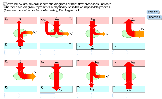 Solved: Own Below Are Several Schematic Diagrams Of Heat F ...