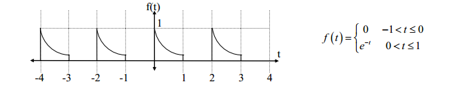 What is the period and fundamental frequency of f(