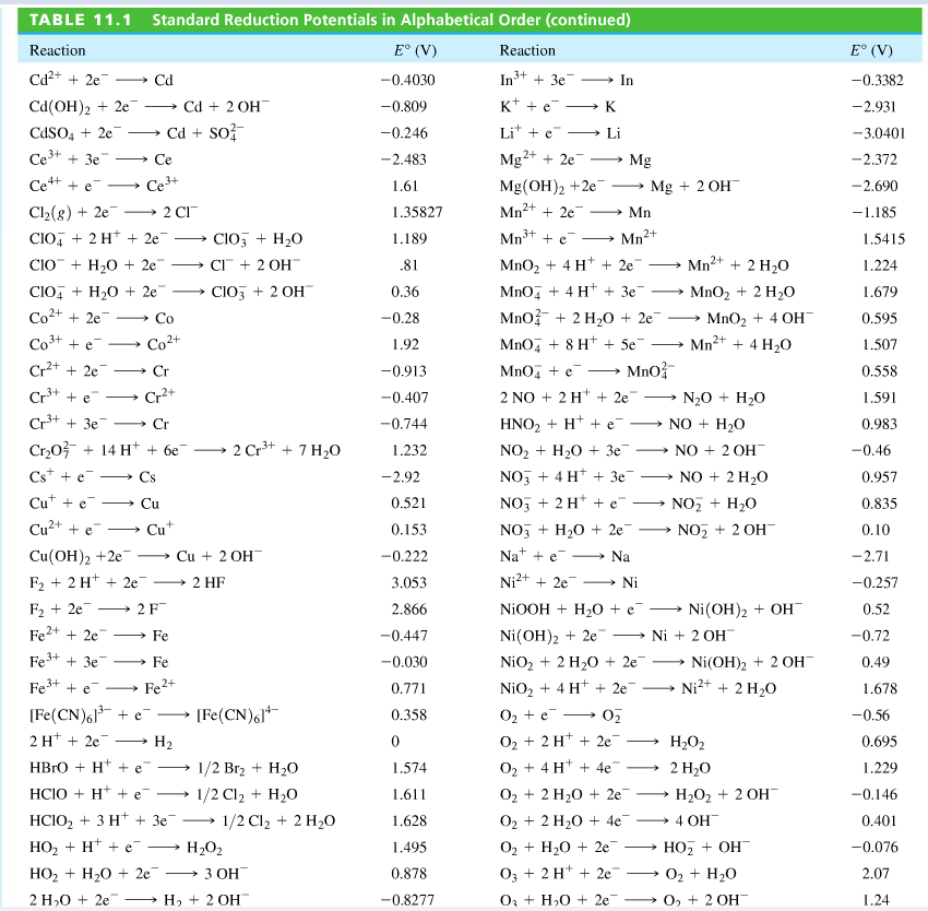 Standard Half-Reactions Table of Electron - Bing images