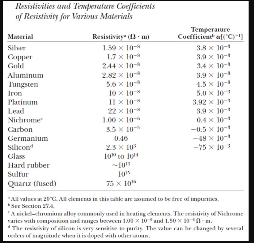 Resistivity Of Tungsten At Room Temperature