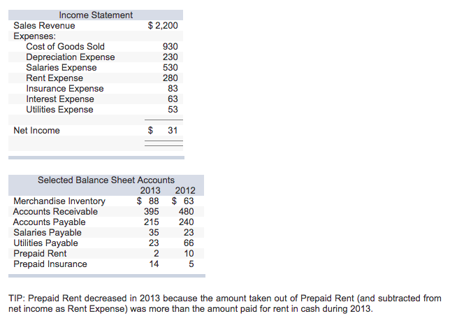 The Income Statement And Selected Balance Sheet In... | Chegg.com