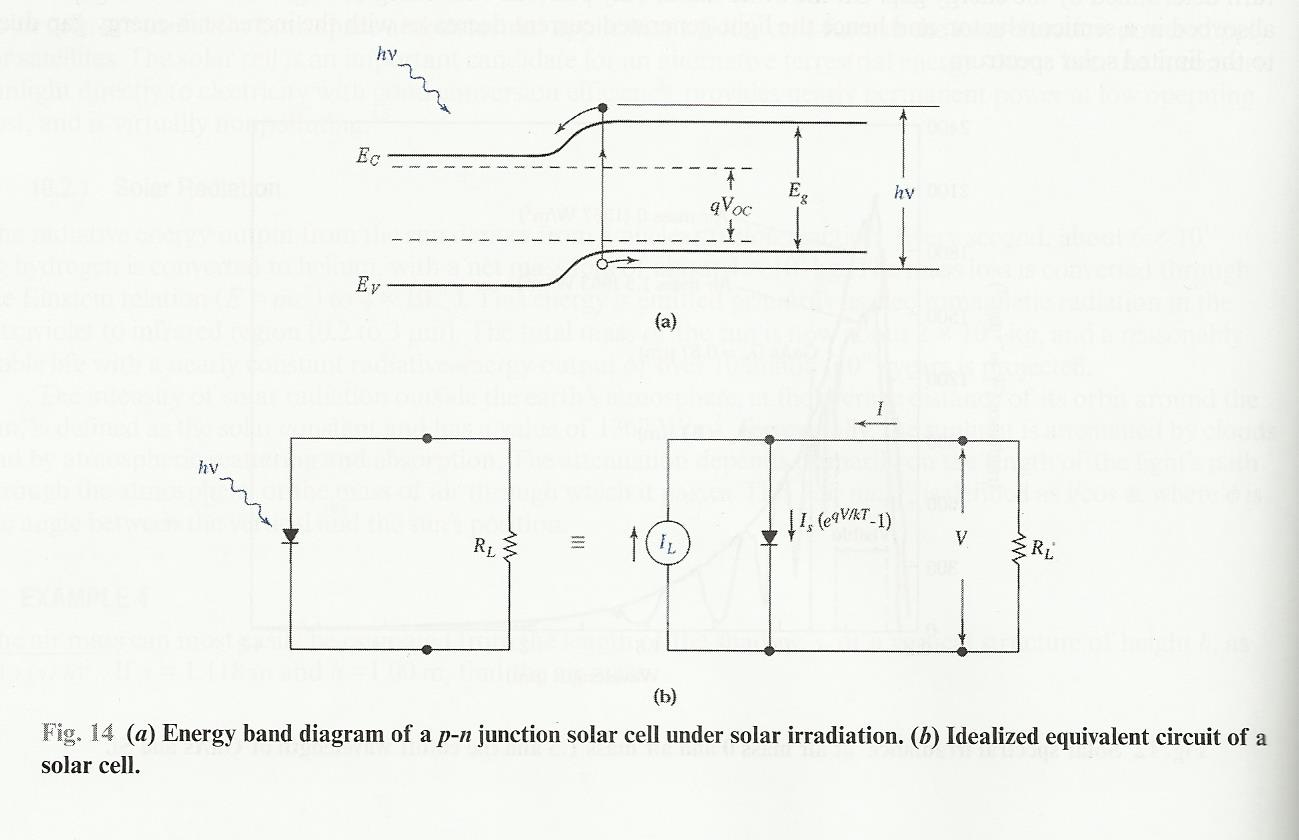 1 consider a solar cell as shown in fig 14 and d chegg 14 a energy band diagram of a p n junction pooptronica