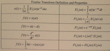 Fourier transform definition and properties: A gi