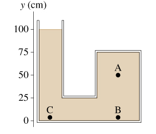 The container shown in the figure is filled with o