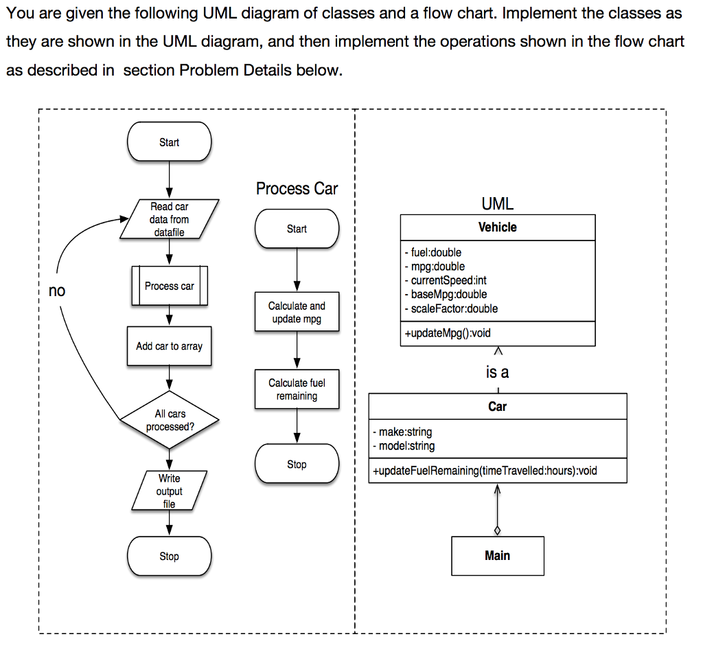 Solved you are given the following uml diagram of classes you are given the following uml diagram of classes and a flow chart implement the ccuart Choice Image