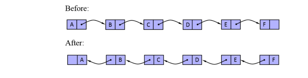 Solved: JAVA. Given Your Own Singly Linked List, Reverse E ...