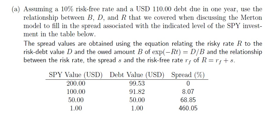 Assuming a 10% risk-free rate and a USD 110.00 deb