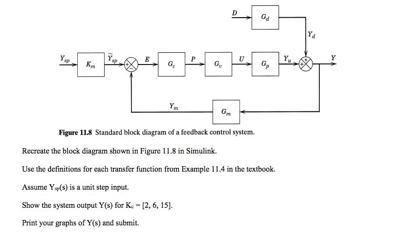 recreate the block diagram shown in figure 11 8 in chegg com signal block diagram 8p sp figure 11 8 standard block diagram of a feedback control system recreate the block
