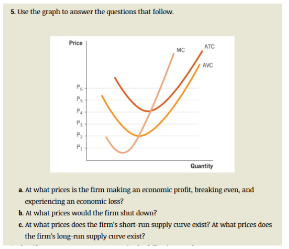 Even Pricing: Solved: Use The Graph To Answer The Questions That Follow