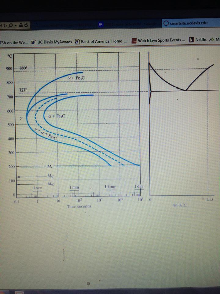 The fe fe3c phase diagram is shown on next page e chegg question the fe fe3c phase diagram is shown on next page even though fe3c is not the equilibrium phase t ccuart Image collections