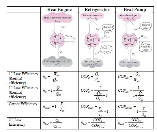 A Carnot Cycle Heat Engine uses 0.25 kg of steam