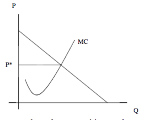 Using The Figure To Right Determine Effects Of A Higher Price Ceiling But One Below Monopoly And Lower Than