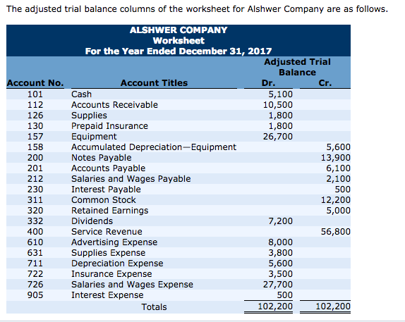 Solved: The Adjusted Trial Balance Columns Of The Workshee ...
