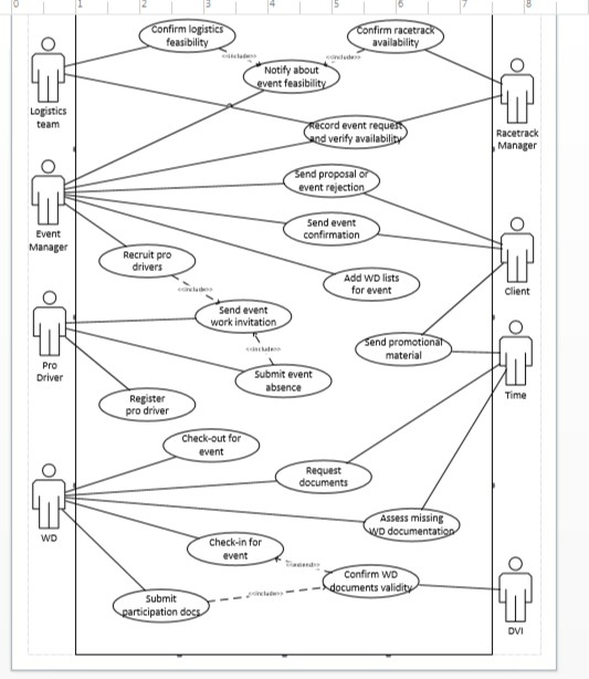 Hel p making a uml use case diagram using visio ba chegg p making a uml use case diagram using visio based on the scenario given in the photos a template from another case is givenease follow the format when ccuart Gallery
