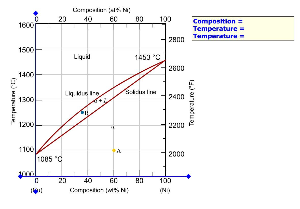Copper Nickel Phase Diagram Welding