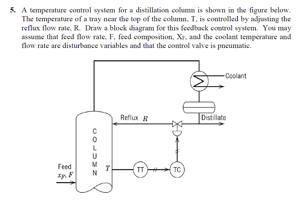 a temperature control system for a distillation co